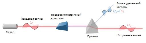 Рис. 1. Генерация второй оптической гармоники
