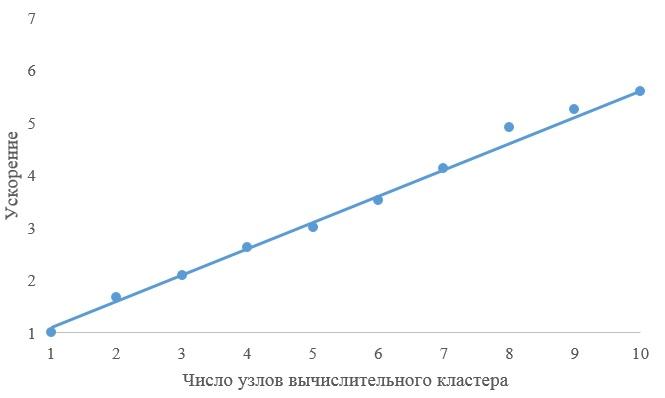 Рис. 4. Ускорение алгоритма исследования псевдосимметрии атомных кластеров.