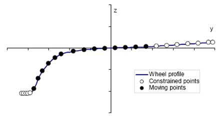 Модель профиля колеса в области контакта с рельсом
