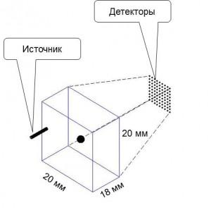 Рис. 2. Схема зондирования объекта в установке ДФТ.